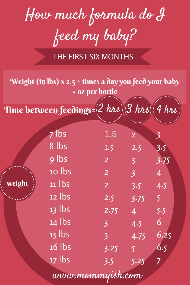how many ounces and how often do you feed a 2 month old ...