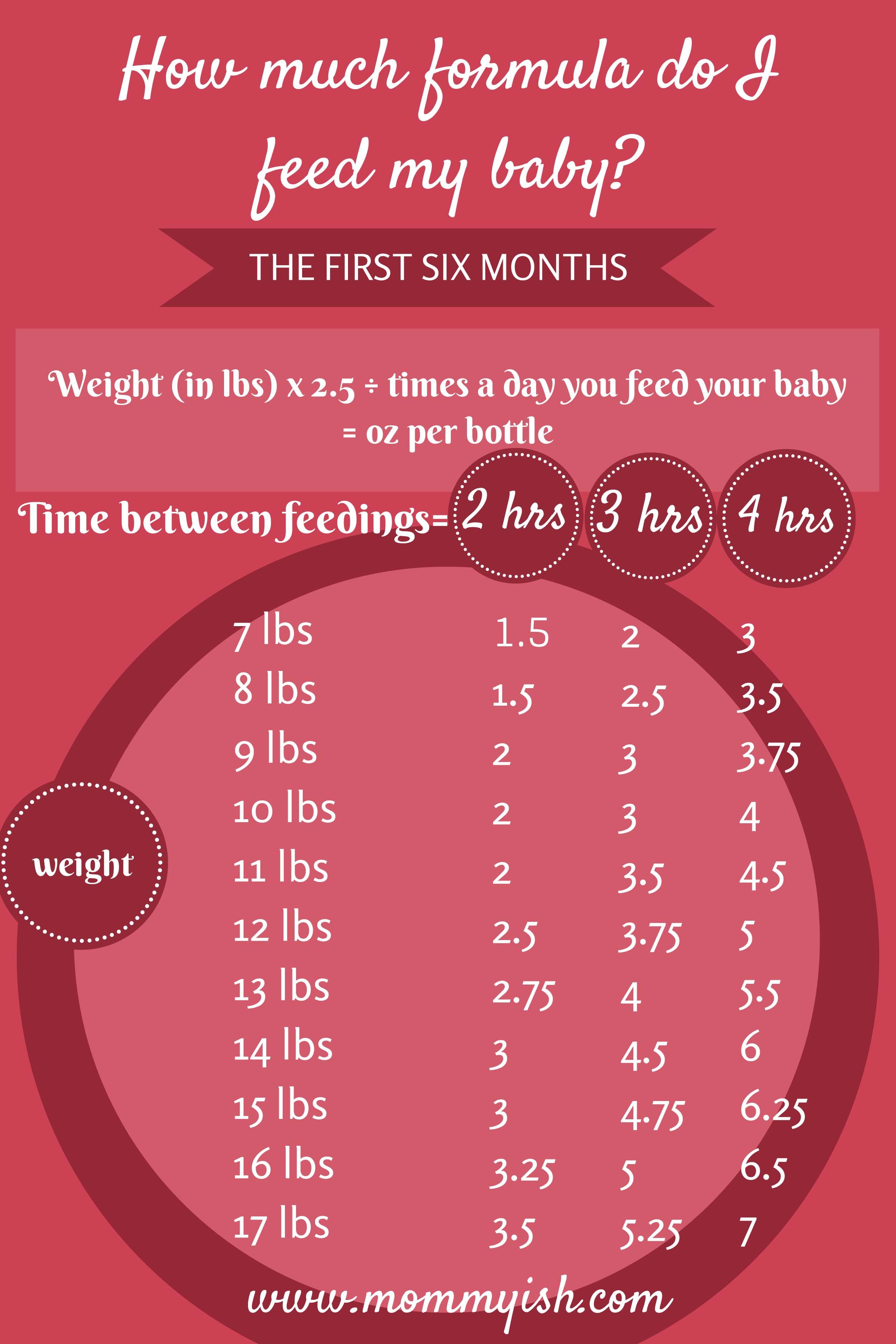 newborn baby feeding chart