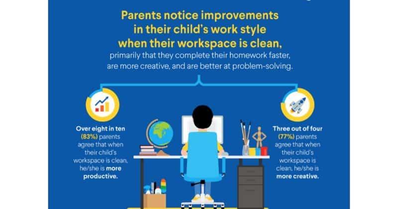 Clorox found a clean work area can boost creativity in children